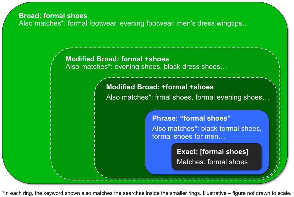 adwords match types