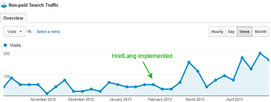 Image of Google Analytics traffic growth
