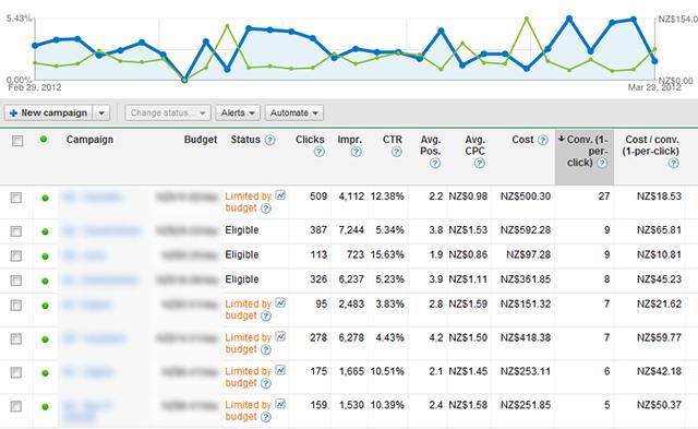 view adwords cost per conversion